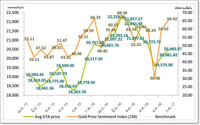 ดัชนีเชื่อมั่นราคาทองคำมีนาคม