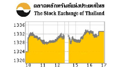 ปิดตลาดหุ้นไทยครึ่งวันเช้า(พฤหัสฯที่ 25เม.ย.56) บวก 15.15 จุด