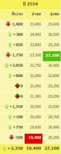 ราคาทองย้อนหลังปี 2554